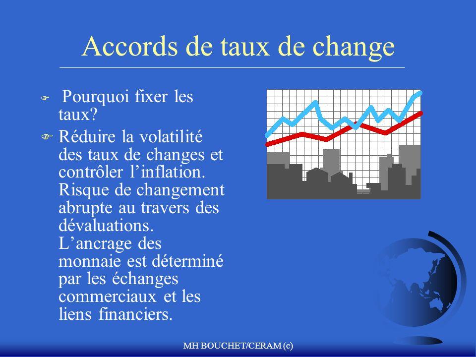 MH BOUCHET/CERAM (c) Accords de taux de change F Pourquoi fixer les taux? F Réduire la volatilité des taux de changes et contrôler linflation. Risque