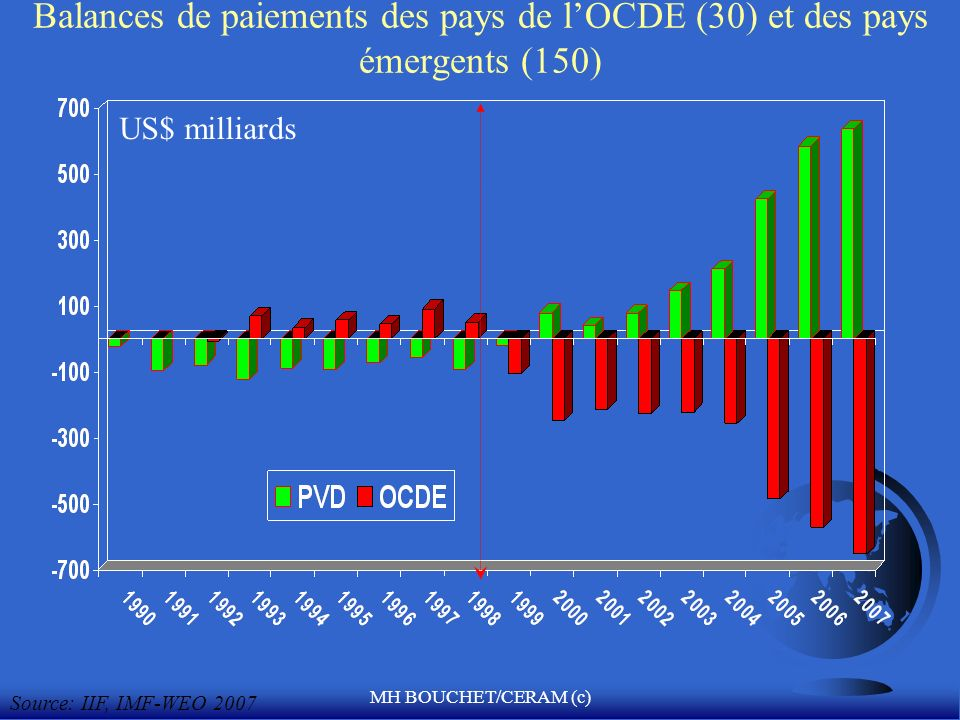 MH BOUCHET/CERAM (c) Le déficit courant des Etats-Unis -7% PBI US Treasury, IMF Milliards de US$