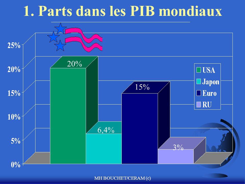 MH BOUCHET/CERAM (c) 1. Parts dans les PIB mondiaux 20% 15% 6,4% 3%
