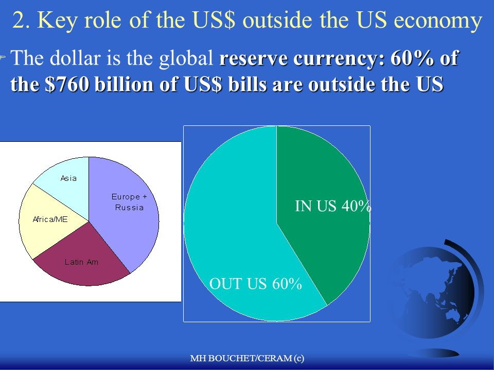 MH BOUCHET/CERAM (c) 2. Key role of the US$ outside the US economy reserve currency: 60% of the $760 billion of US$ bills are outside the US F The dol