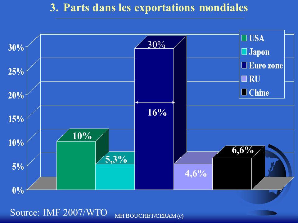 MH BOUCHET/CERAM (c) 3. Parts dans les exportations mondiales Source: IMF 2007/WTO 4,6% 16% 10% 5,3% 6,6% 30%