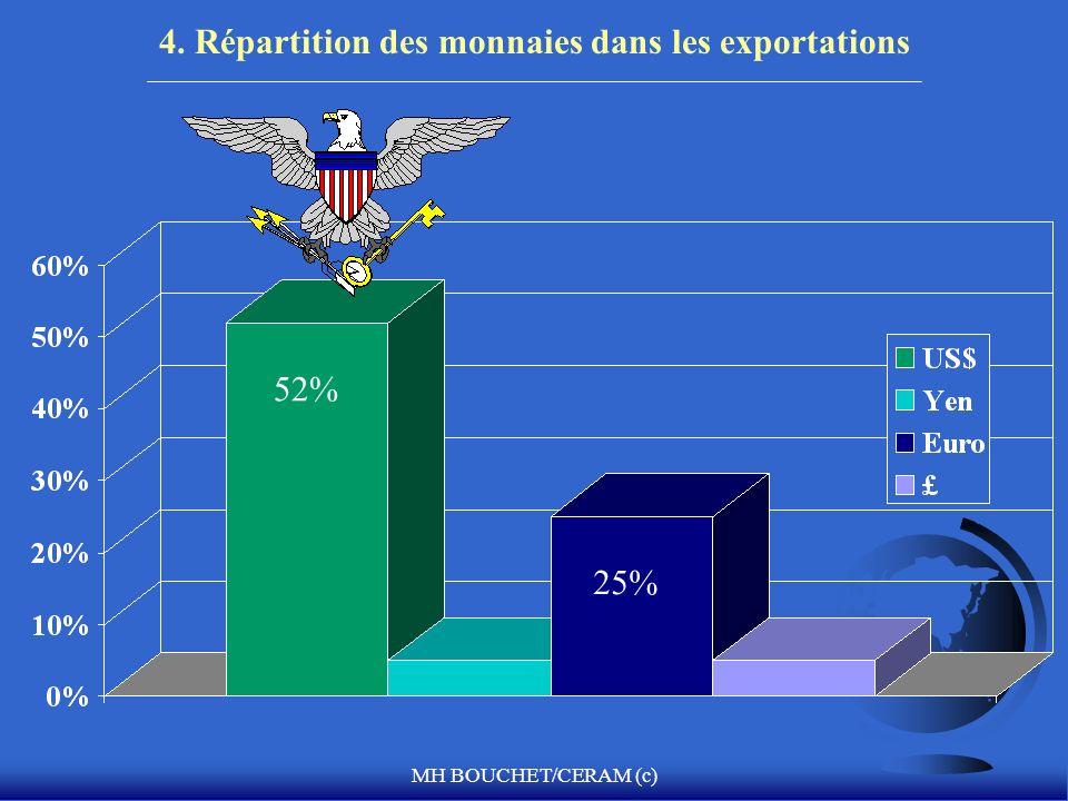 MH BOUCHET/CERAM (c) 4. Répartition des monnaies dans les exportations 25% 52%