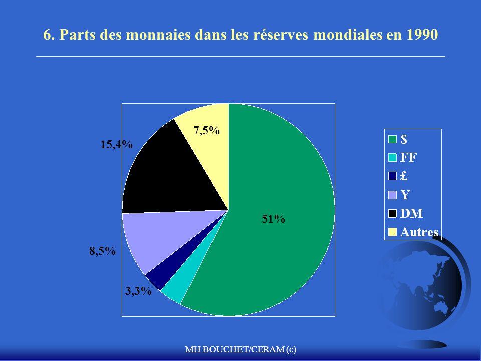 MH BOUCHET/CERAM (c) 6. Parts des monnaies dans les réserves mondiales en 1990 51% 7,5% 15,4% 8,5% 3,3%