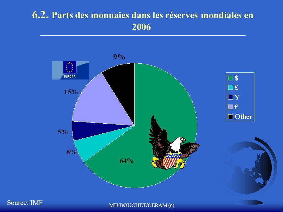 MH BOUCHET/CERAM (c) 6.2. Parts des monnaies dans les réserves mondiales en 2006 64% 15%15% 5% 6% 9%9% Source: IMF