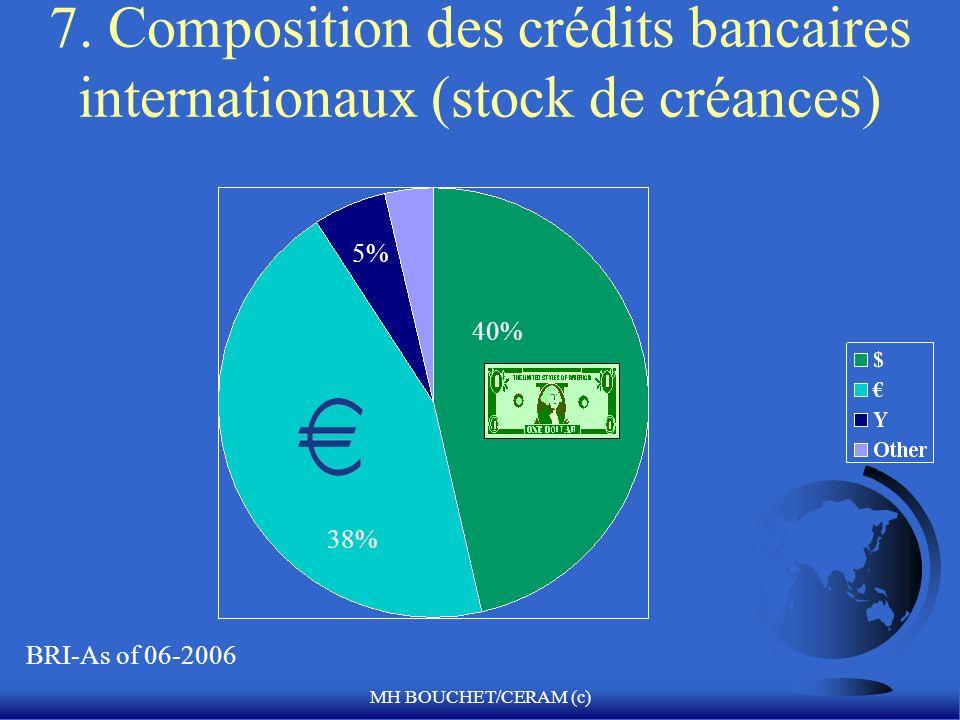 MH BOUCHET/CERAM (c) 7. Composition des crédits bancaires internationaux (stock de créances) 40% 38% BRI-As of 06-2006 5%