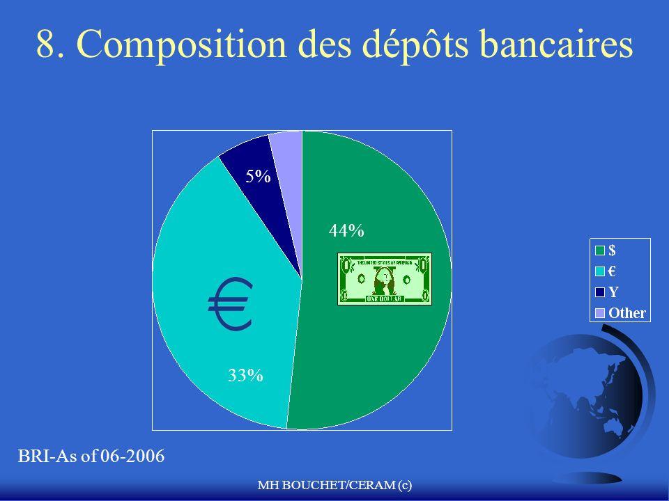 MH BOUCHET/CERAM (c) 8. Composition des dépôts bancaires 44% 33% BRI-As of 06-2006 5%