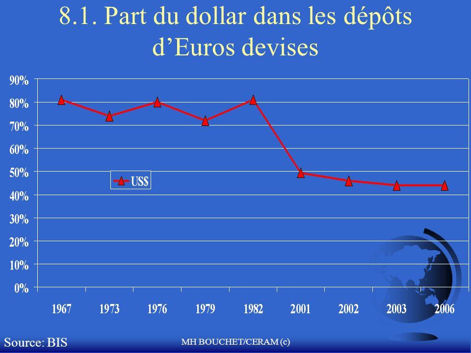 MH BOUCHET/CERAM (c) 8.1. Part du dollar dans les dépôts dEuros devises Source: BIS