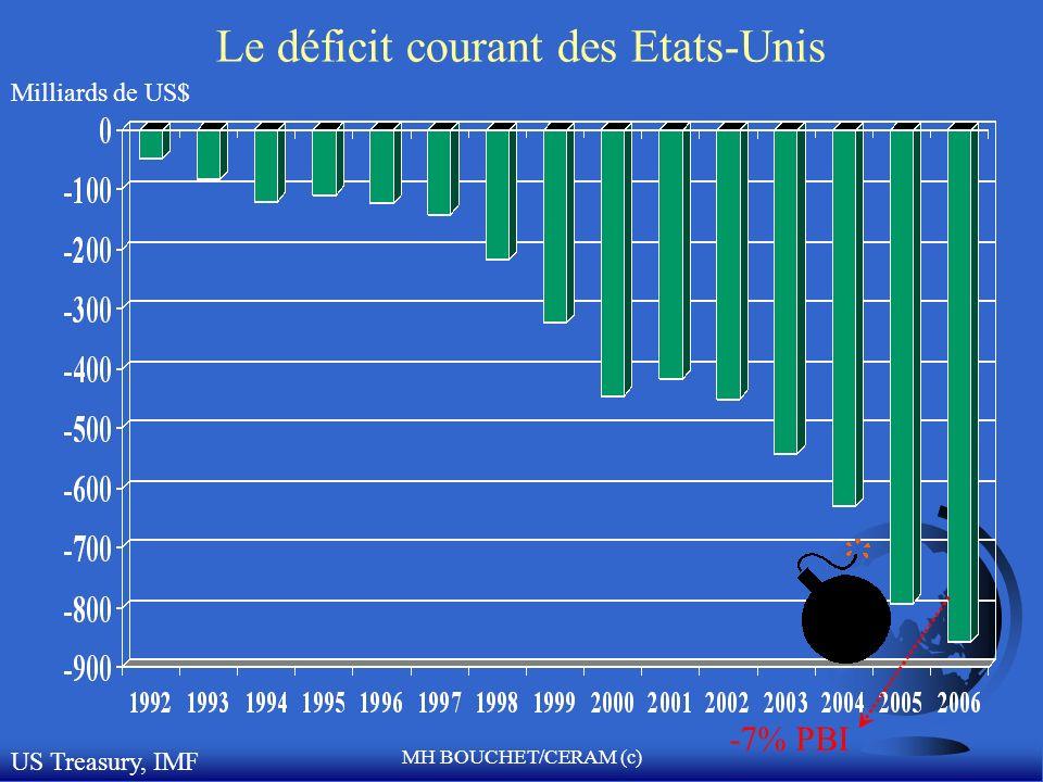 MH BOUCHET/CERAM (c) Le système financier international –1972: « Le serpent monétaire » : marge décart des parités amoindries à 1.125% en Europe et 2.25% avec le Dollar.