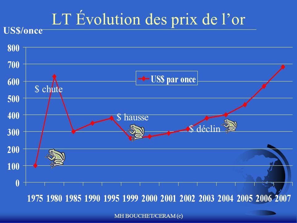 MH BOUCHET/CERAM (c) LT Évolution des prix de lor US$/once $ hausse $ déclin $ chute