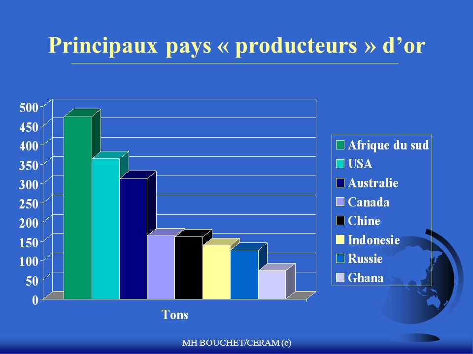 MH BOUCHET/CERAM (c) Principaux pays « producteurs » dor