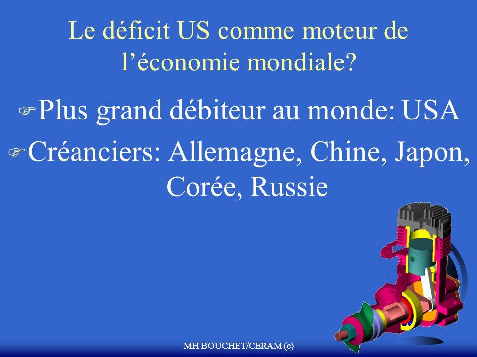 MH BOUCHET/CERAM (c) Le déficit US comme moteur de léconomie mondiale? F Plus grand débiteur au monde: USA F Créanciers: Allemagne, Chine, Japon, Coré