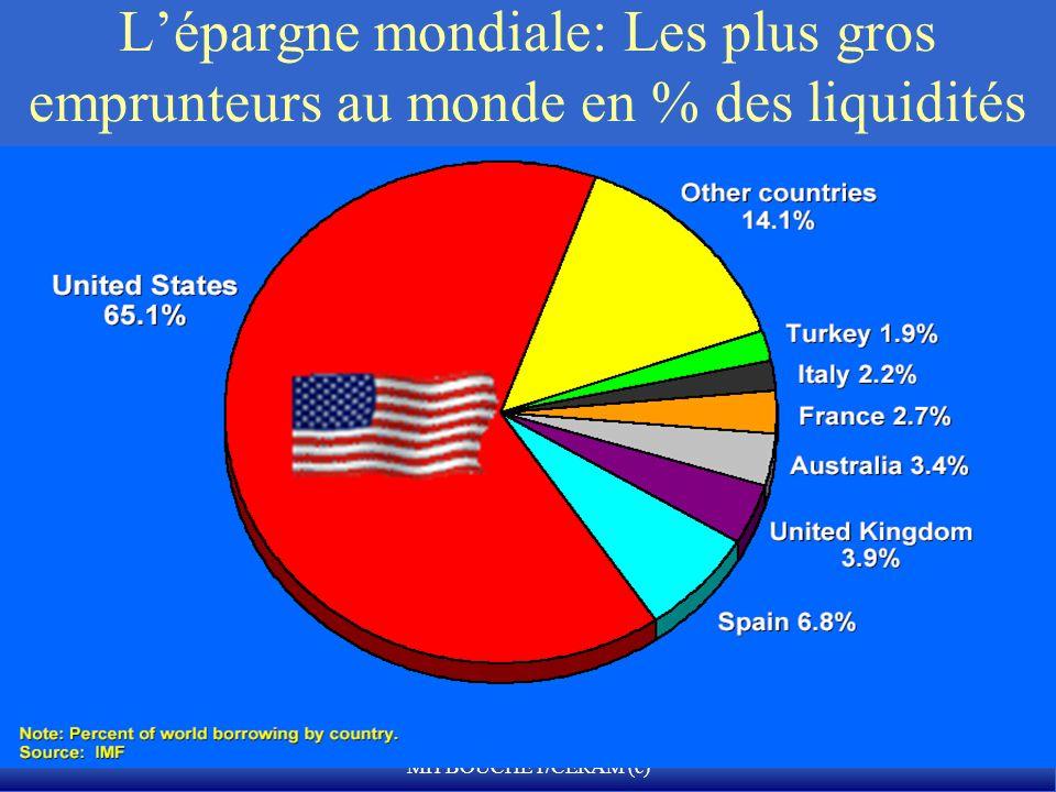 MH BOUCHET/CERAM (c) Lépargne mondiale: Les plus gros emprunteurs au monde en % des liquidités financières