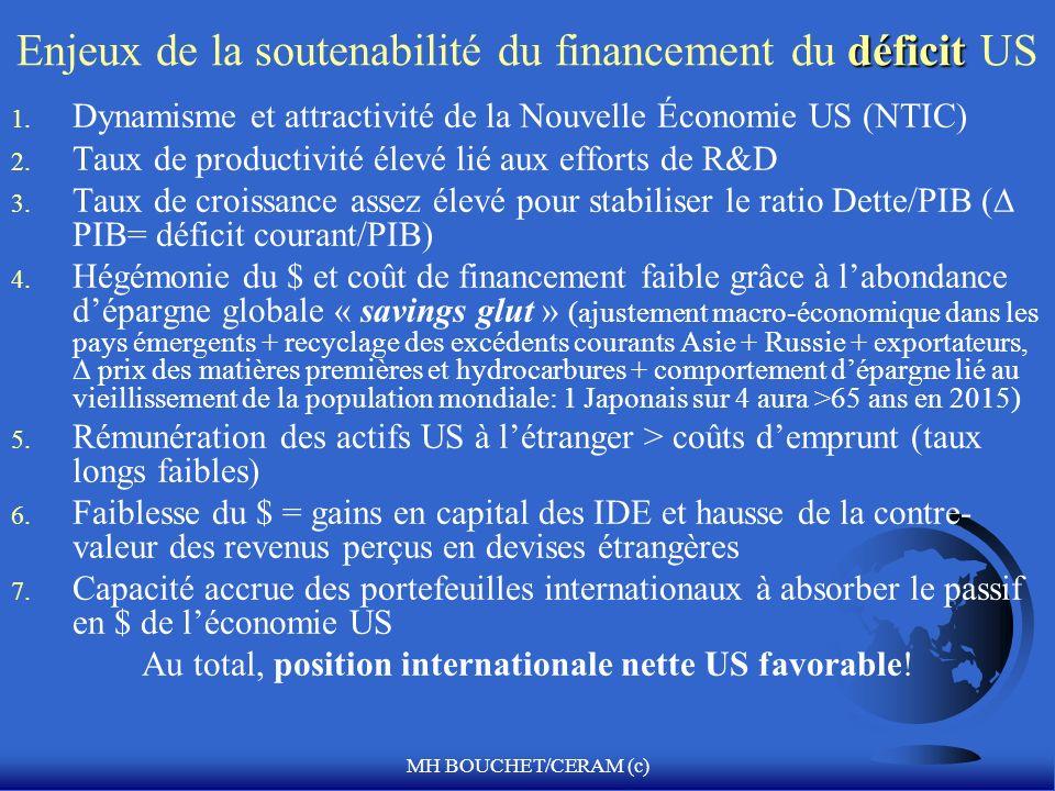 MH BOUCHET/CERAM (c) déficit Enjeux de la soutenabilité du financement du déficit US 1. Dynamisme et attractivité de la Nouvelle Économie US (NTIC) 2.