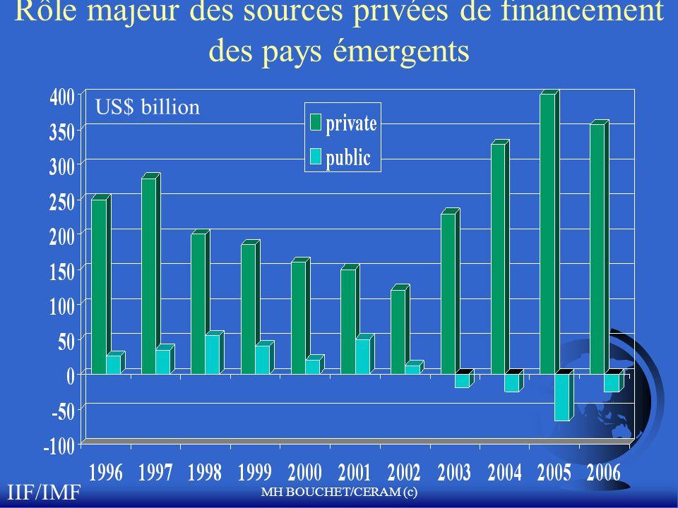 MH BOUCHET/CERAM (c) Rôle majeur des sources privées de financement des pays émergents IIF/IMF US$ billion