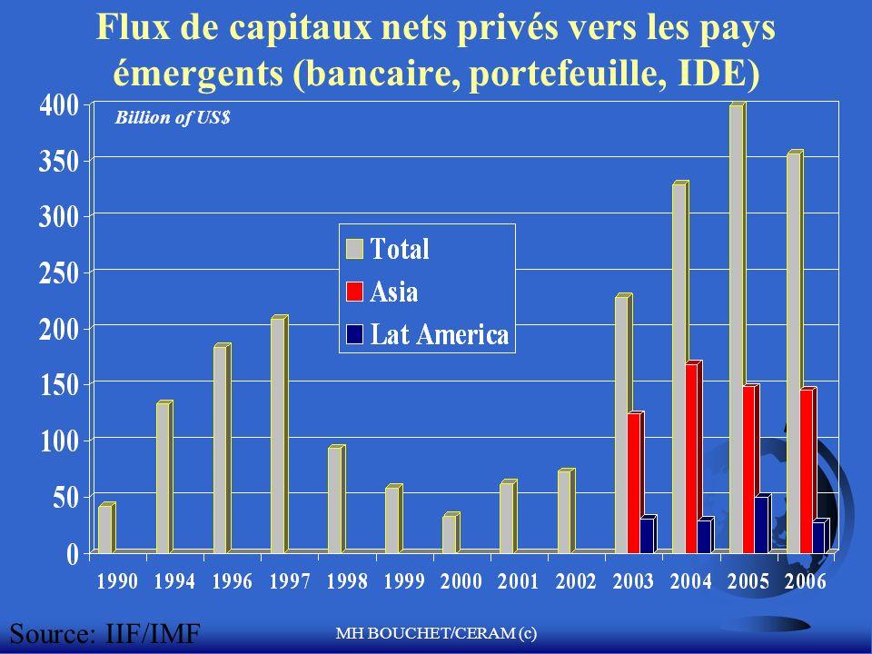 MH BOUCHET/CERAM (c) Flux de capitaux nets privés vers les pays émergents (bancaire, portefeuille, IDE) Billion of US$ Source: IIF/IMF