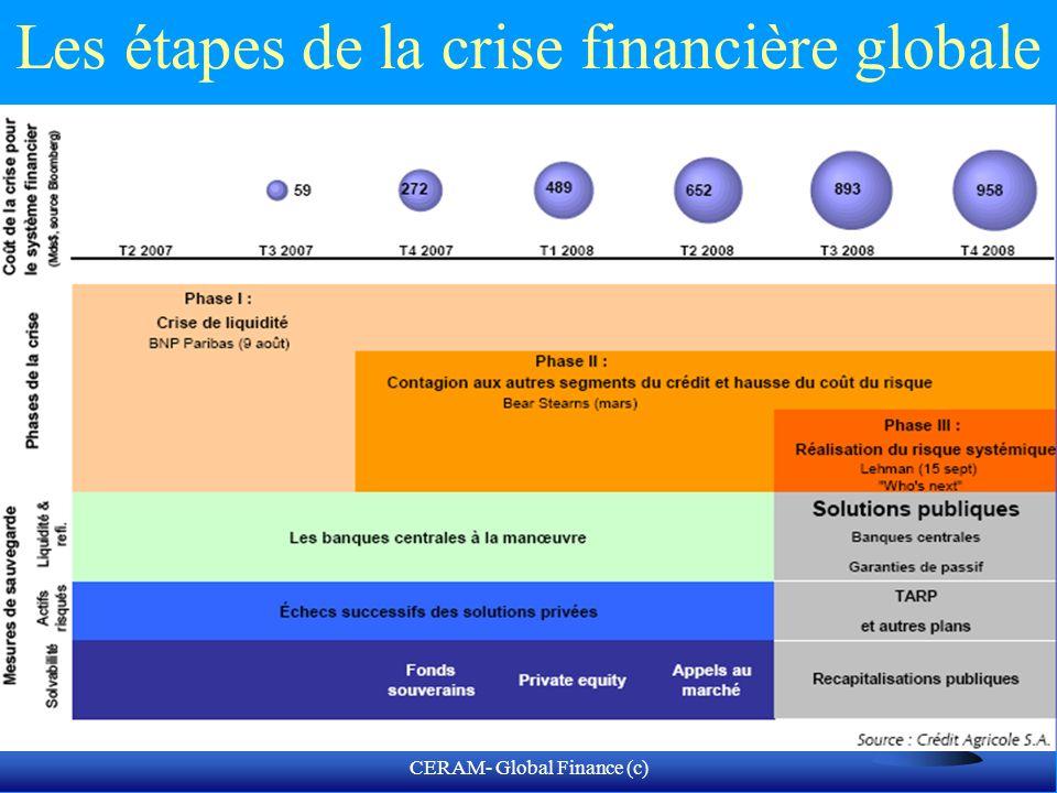 CERAM- Global Finance (c) Les pouvoirs publics à la rescousse…