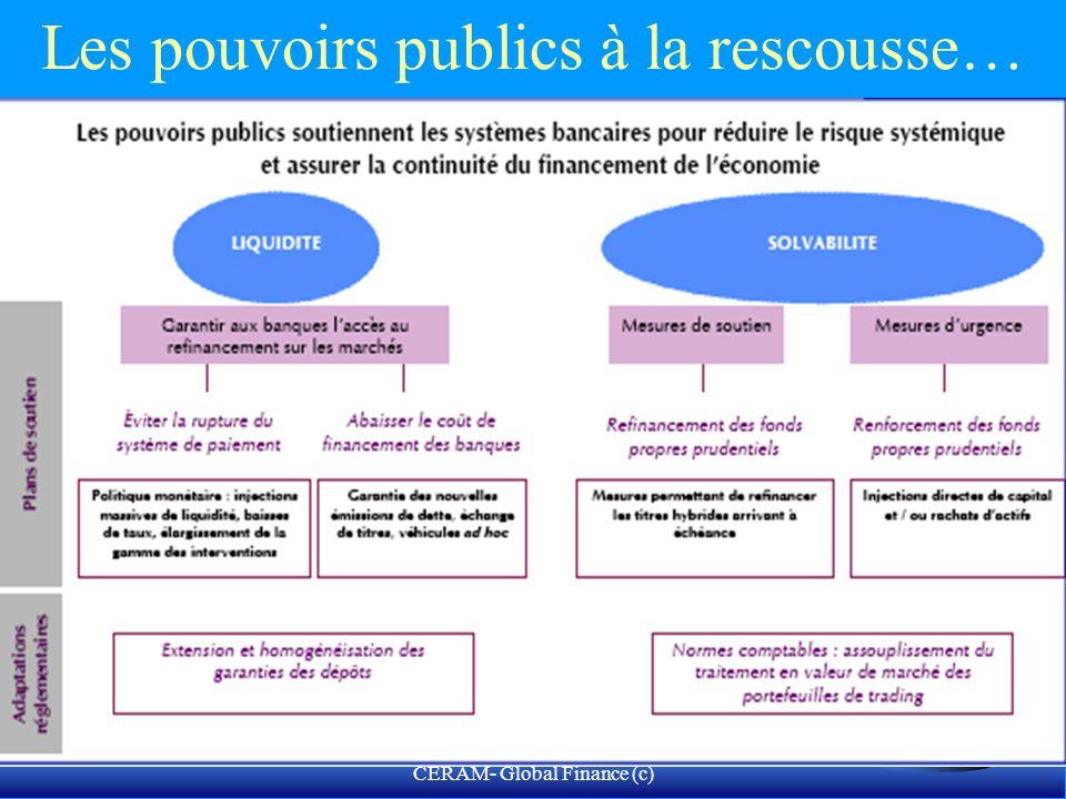 CERAM- Global Finance (c) Déséquilibres et crise globale: le nouveau monde de demain
