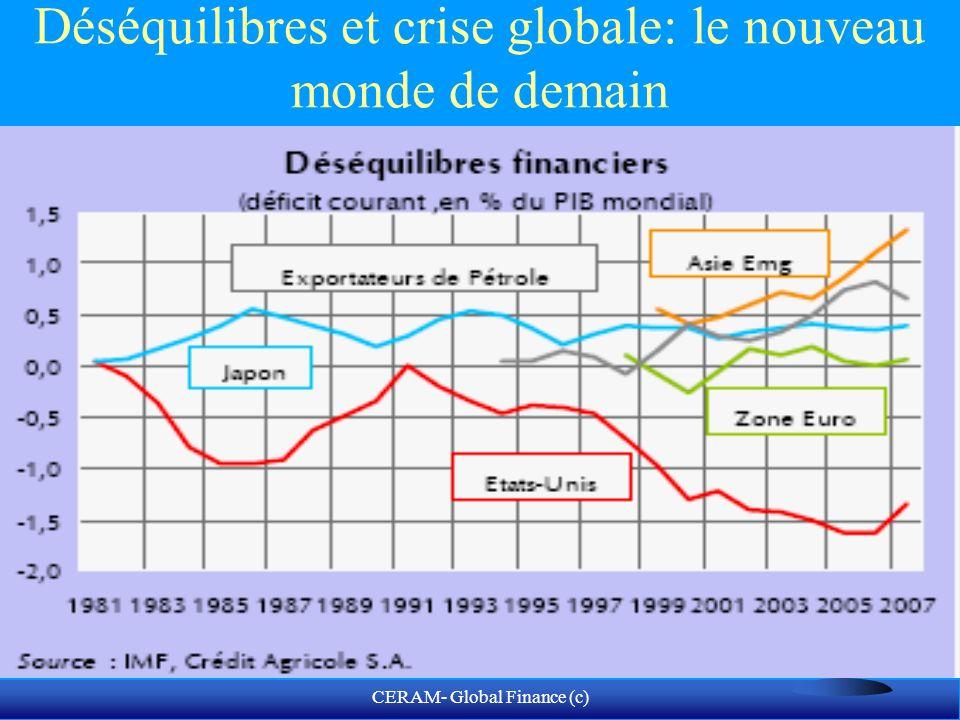 CERAM- Global Finance (c) Comment évaluer le risque global.