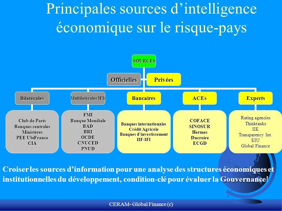CERAM- Global Finance (c) LIE et la transformation du traitement de linformation en processus de décision stratégique Temps de traitement de linformation Volume dinformation à traiter