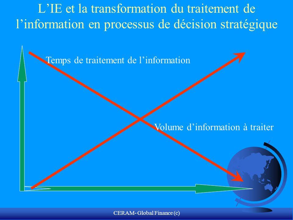 CERAM- Global Finance (c) LIE et la transformation du traitement de linformation en processus de décision stratégique Info Macro-éco 1970 19901980 2008 2000 BDPInfo$ financières Info Socio-politiques Gouvernance et développement
