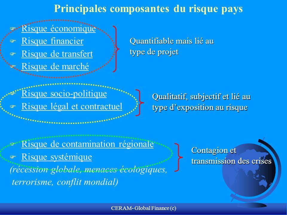CERAM- Global Finance (c) Matérialisation du risque-pays.