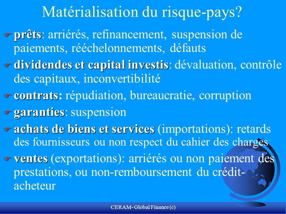 CERAM- Global Finance (c) = Pays émergents = couple risque/marché Risque réduit Risque élevé Luxembourg RCI Tunisia