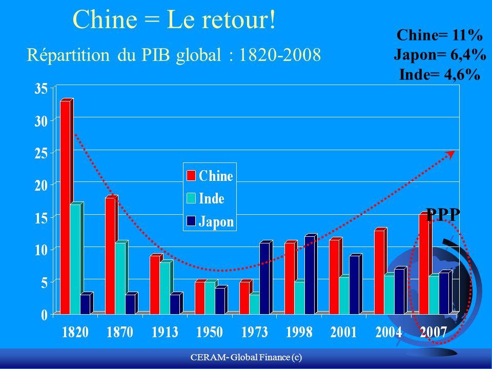 CERAM- Global Finance (c) PIB des BRICs Laccélération du rattrapage des BRICs sur le peloton de tête: quand le PIB des BRICs rattrape celui des leaders du G6 Goldman Sachs 2007