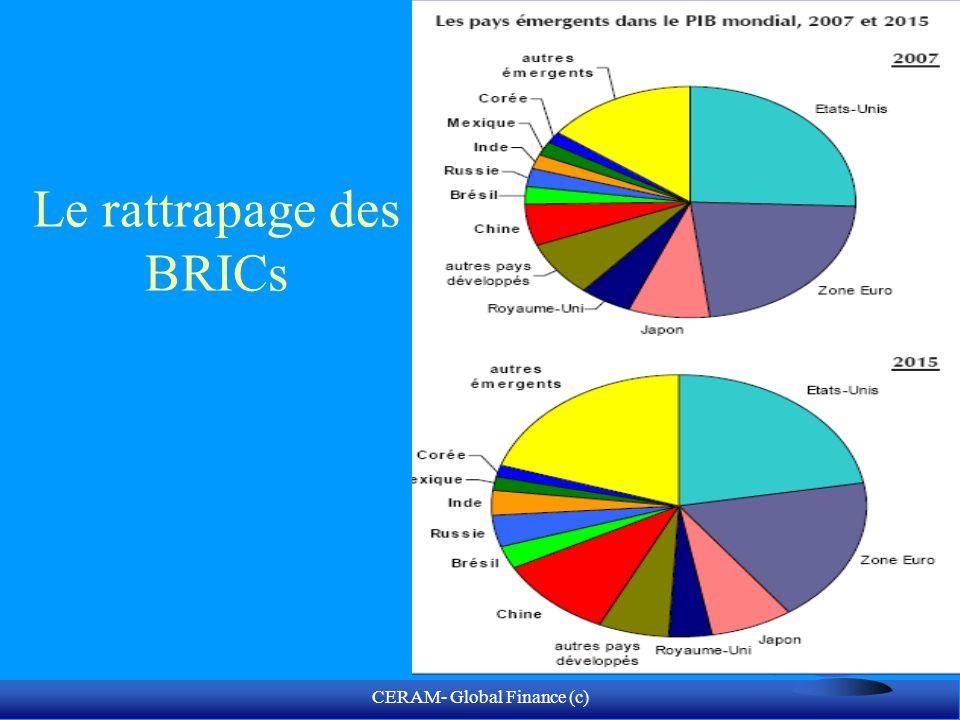 CERAM- Global Finance (c) BRICs Catching up process