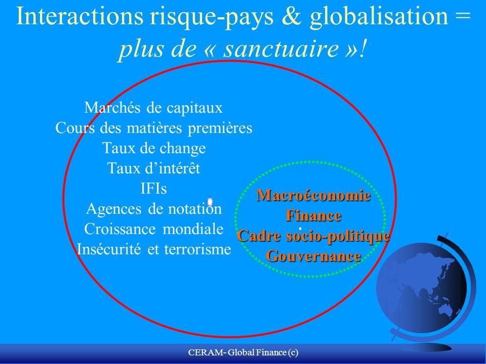 CERAM- Global Finance (c) Les « trous noirs » de la finance globale Deposits in offshore centers = 16% of total bank deposits