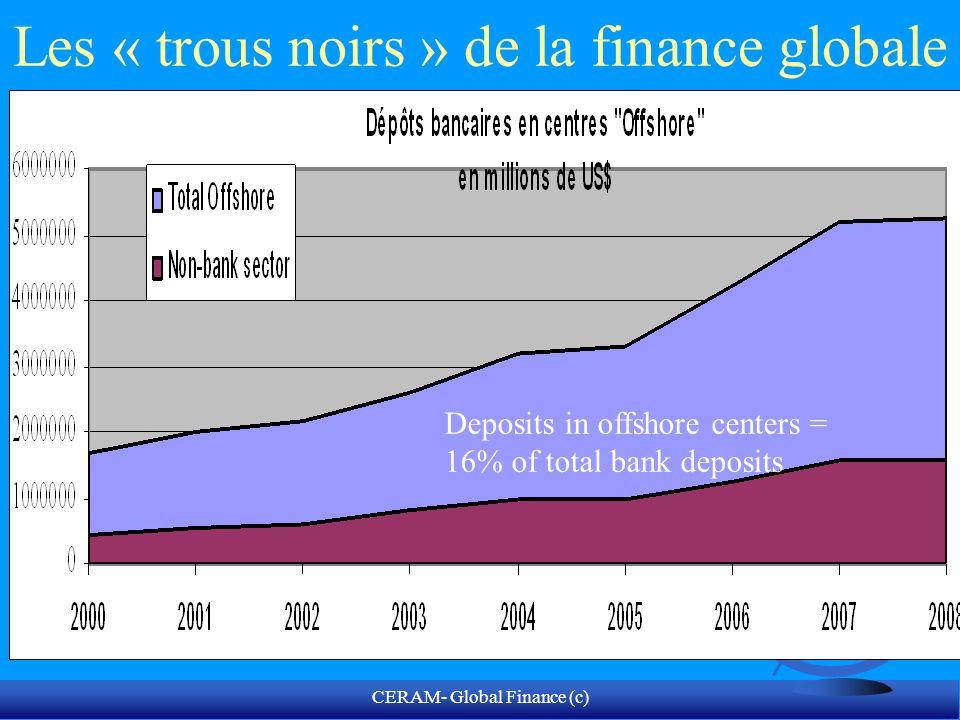 CERAM- Global Finance (c) Les actifs des Hedge Funds- fonds darbitrage US$ milliards