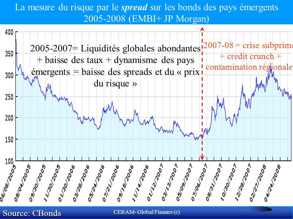 CERAM- Global Finance (c) primes de risque La corrélation des primes de risque sur les marchés émergents Source: FMI 12/2007