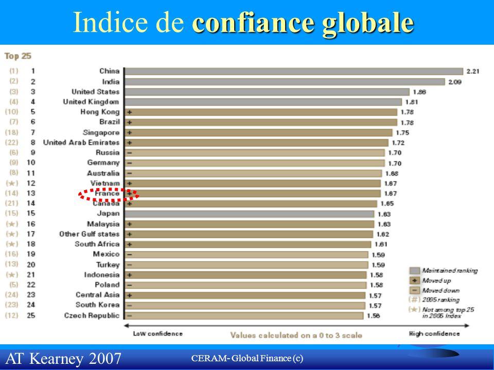 CERAM- Global Finance (c) Coface Credit Rating (2008) F Canada= A1 F Australie= A1 F USA= A1 F Japon= A1 F Chili= A2 F Corée= A2 F Thaïlande = A3 F Chine = A3 F Mexique = A3 F Inde = A3 F Croatie=A3 F Pologne = A3 F Maroc =A4 F Tunisie= A4 F Algérie = A4 F Brésil= A4 F Cameroun= B F Égypte = B F Russie= B F Indonésie= B F Turquie = B F Ukraine= C F Congo= C F Argentine = C F Iran= D F Venezuela= D F RCI= D F Nigeria= D