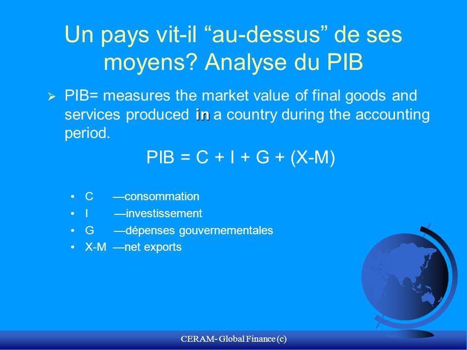 CERAM- Global Finance (c) PIB et dynamique macroéconomique= Léquilibre S & I F PIB = C + I + G + (X-M) F PIB – C – G= I + (X-M) S – I = X - M F S – I = X - M Si S < I, alors X < M, déficit commercial
