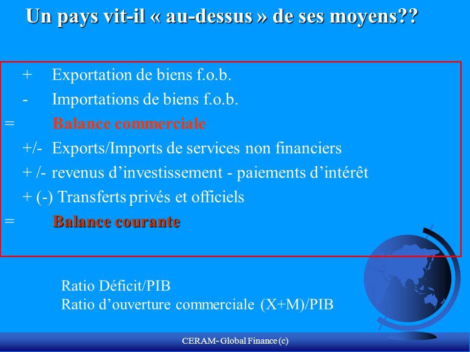 CERAM- Global Finance (c) Analyser le financement du déficit courant dans le compte de capital.