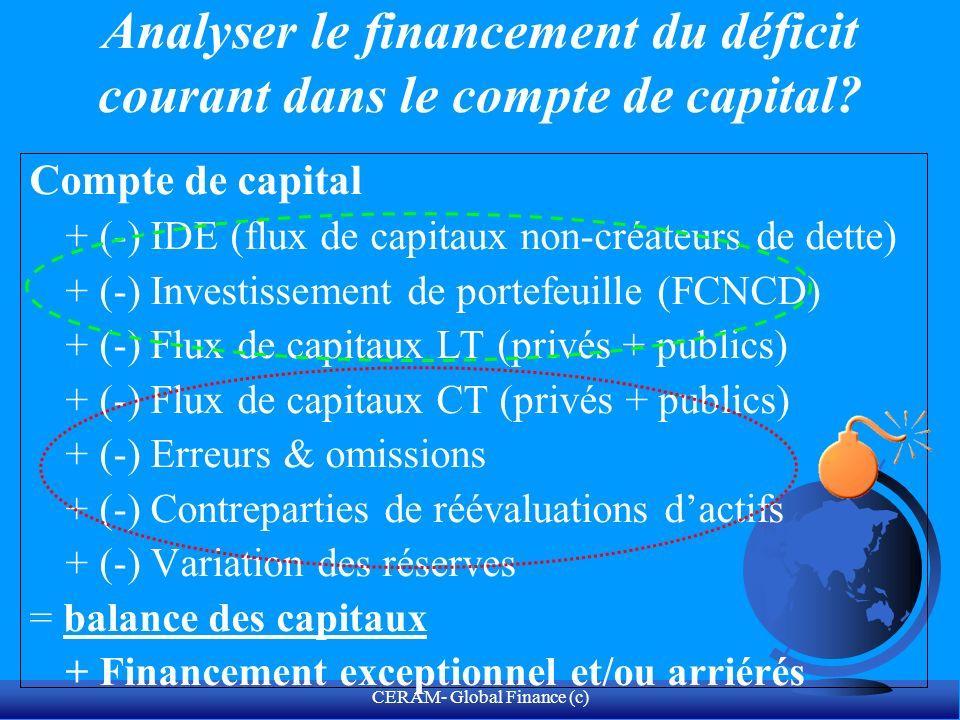CERAM- Global Finance (c) +Exportation de biens f.o.b.