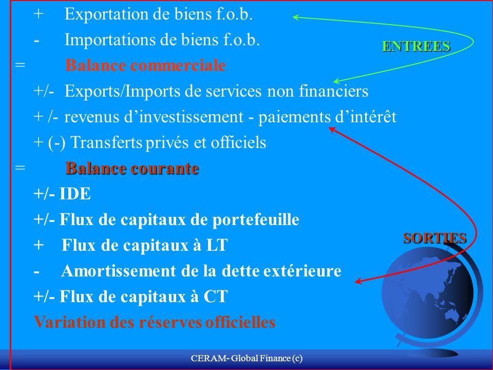 CERAM- Global Finance (c) Seuils de Liquidité & Solvabilité variable de stock F Solvabilité = Dette/PIB < 100% Dette/Exports < 150% Reserves/mois dImports > 6 mois variable de flux F Liquidité = Ratio de Service de la dette < 33% of X F Ratio Intérêt/X < 25%
