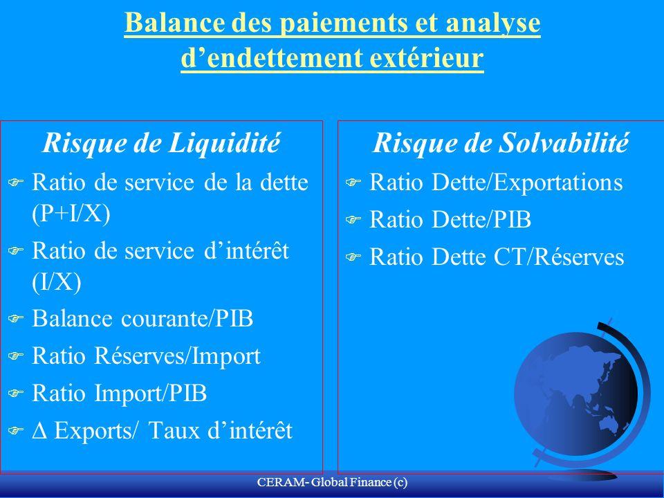 CERAM- Global Finance (c) Coface: Risque-pays marocain (En Mds USD)200320042005200620072008(p) Croissance économique (%) 6,15,22,482,26,5 Inflation (%)1,21,513,322 Solde public / PIB (%) -4,4-4,1-5,2-2,1-2,5-2,4 Exportations8,89,911,212,714,415,9 Importations13,116,419,121,725,628,1 Balance commerciale -4,3-6,5-7,9-9,1-11,2-12,1 Solde courant / PIB (%) 3,21,722,9-0,1-1,1 Dette extérieure/PIB 312725232220 Service de la dette / Exports (%) 20,815,813,611,2108,8 Réserves en mois d importations 9,79,38,199,19