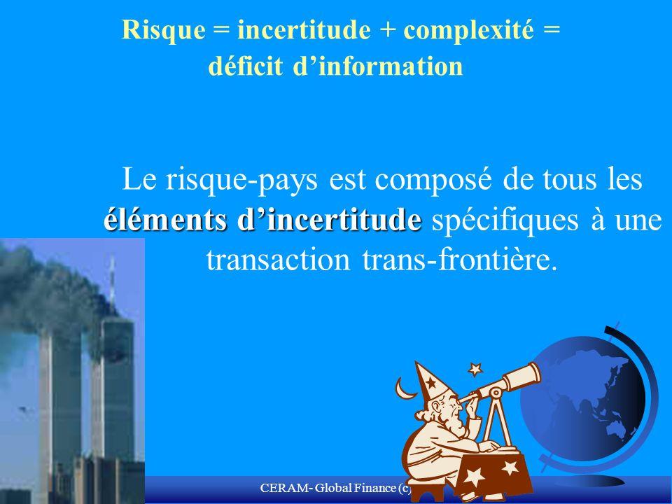 CERAM- Global Finance (c) Les racines historiques de lévaluation du risque F Jusquau Moyen-âge,le processus de décision est conduit par la tradition, la « chance » et la superstition.