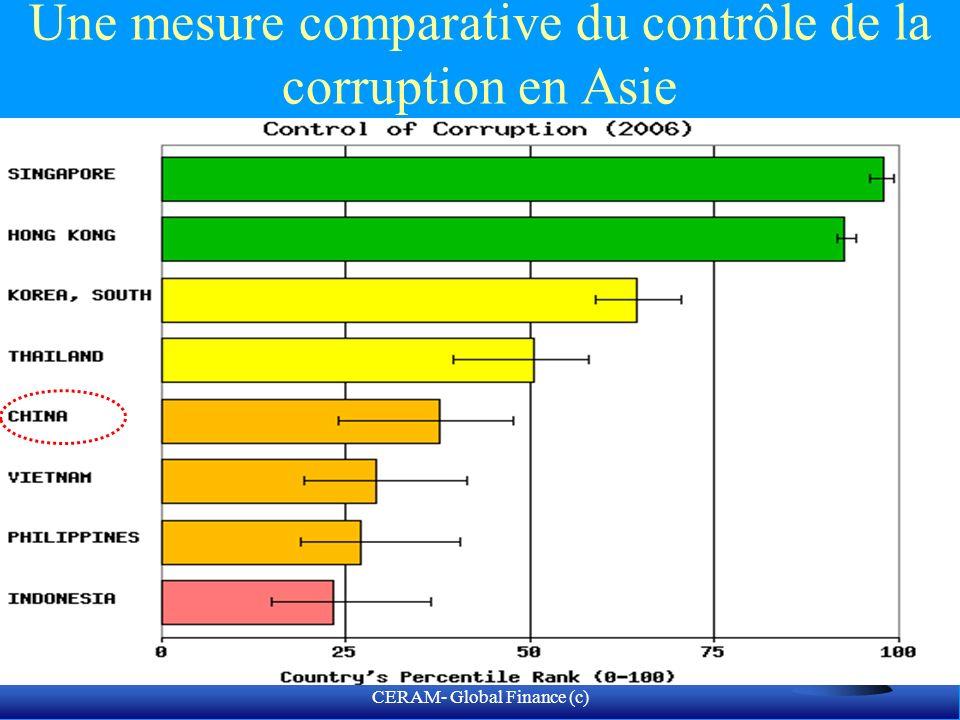 CERAM- Global Finance (c) Mesure de la perception de la corruption sur 179 pays F 1.