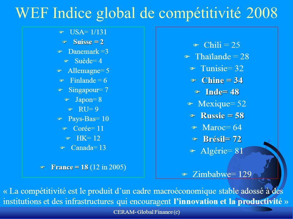 CERAM- Global Finance (c) World Bank: Lenvironnement des affaires.