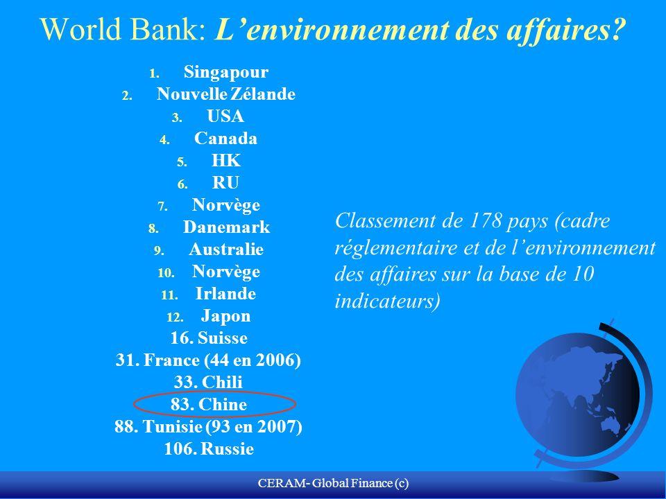 CERAM- Global Finance (c) Mesure de lenvironnement des affaires en Chine Source: World Bank 2008