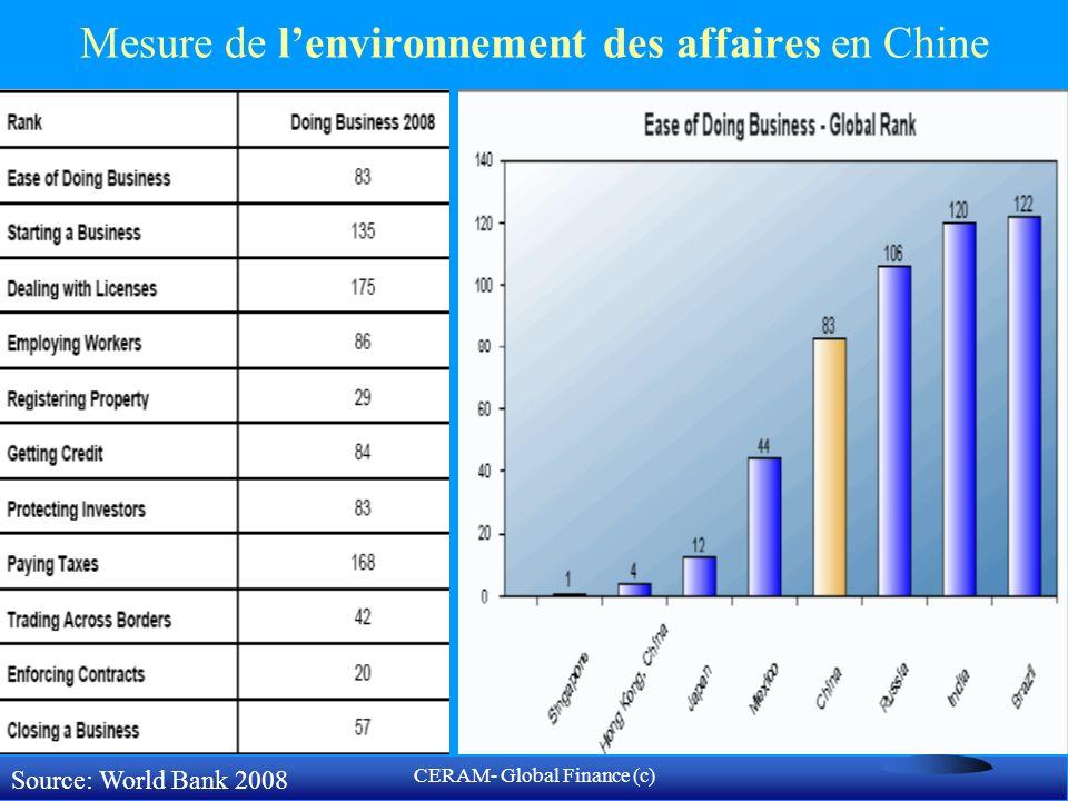 CERAM- Global Finance (c) démarrer une entreprise Environnement des affaires en Chine: 13 procédures et 35 jours pour démarrer une entreprise, à un coût équivalent à 9% du PIB moyen par tête