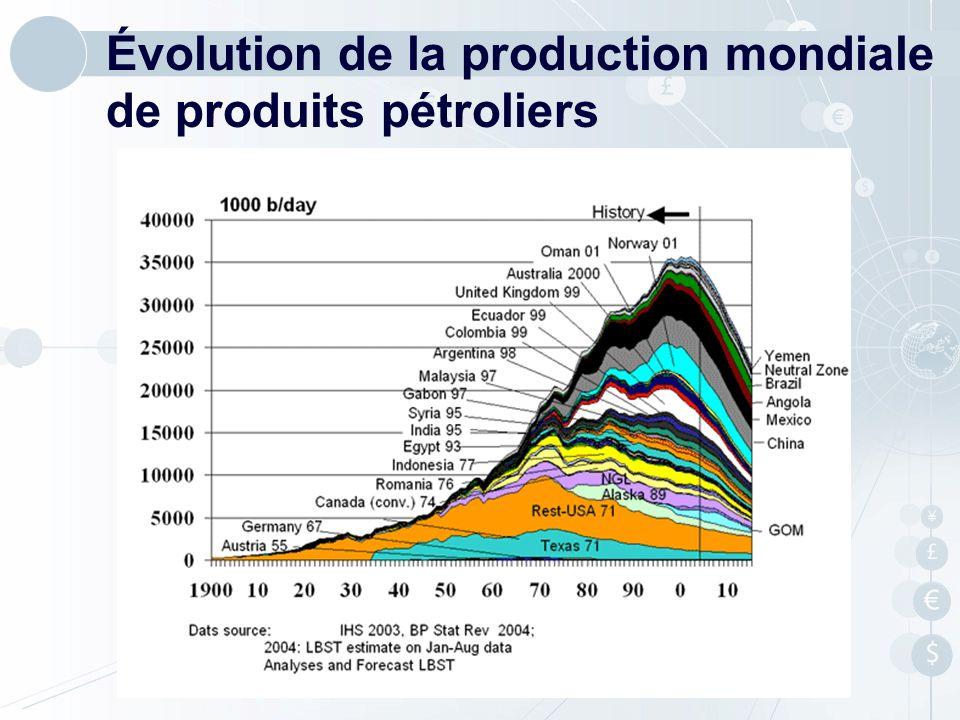 Évolution de la production mondiale de produits pétroliers