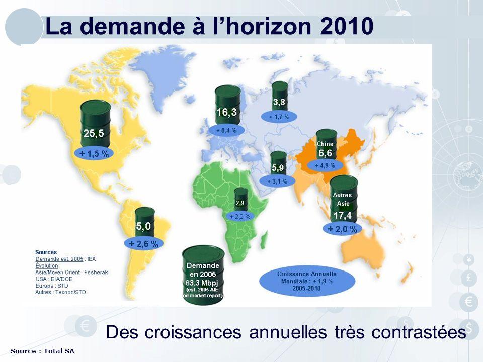 Source : Total SA La demande à lhorizon 2010 Des croissances annuelles très contrastées