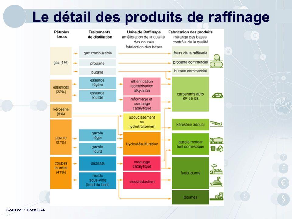 Source : Total SA Le détail des produits de raffinage