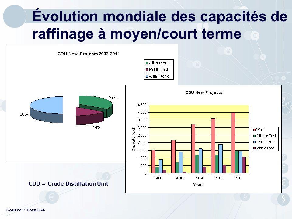 Source : Total SA CDU = Crude Distillation Unit Évolution mondiale des capacités de raffinage à moyen/court terme