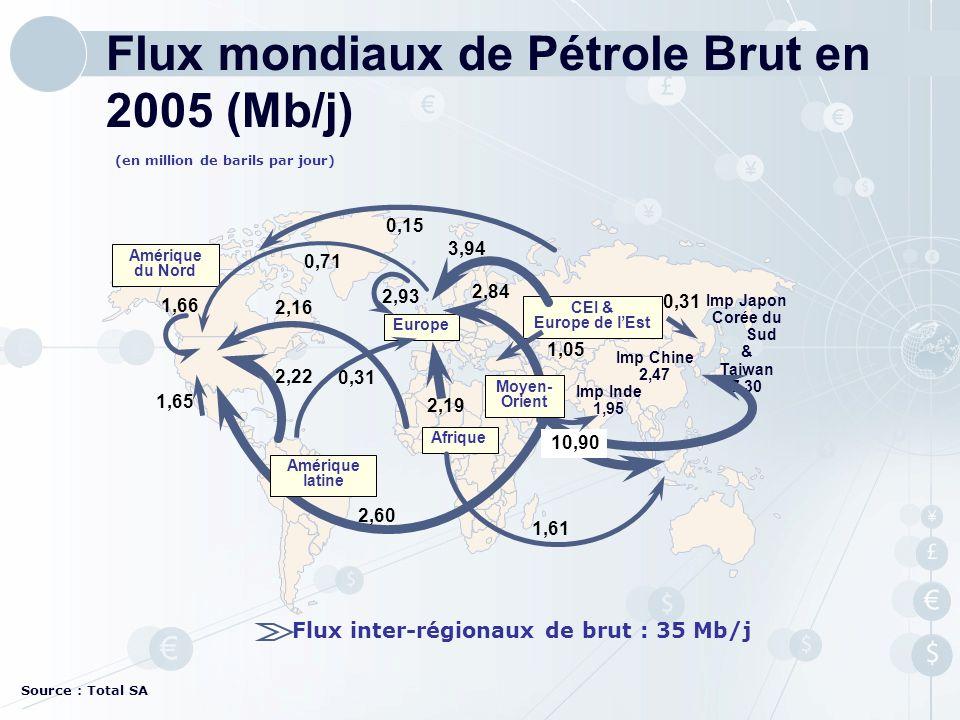Source : Total SA Flux mondiaux de Pétrole Brut en 2005 (Mb/j)