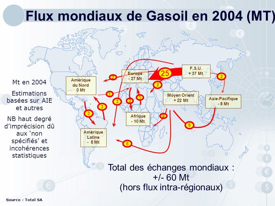Source : Total SA Total des échanges mondiaux : +/- 60 Mt (hors flux intra-régionaux) Mt en 2004 Estimations basées sur AIE et autres NB haut degré di