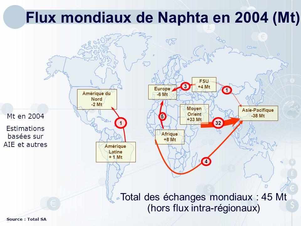 Amérique du Nord -2 Mt Asie-Pacifique -38 Mt Amérique Latine + 1 Mt Europe -6 Mt 3 1 5 FSU +4 Mt Afrique +8 Mt 1 Mt en 2004 Estimations basées sur AIE