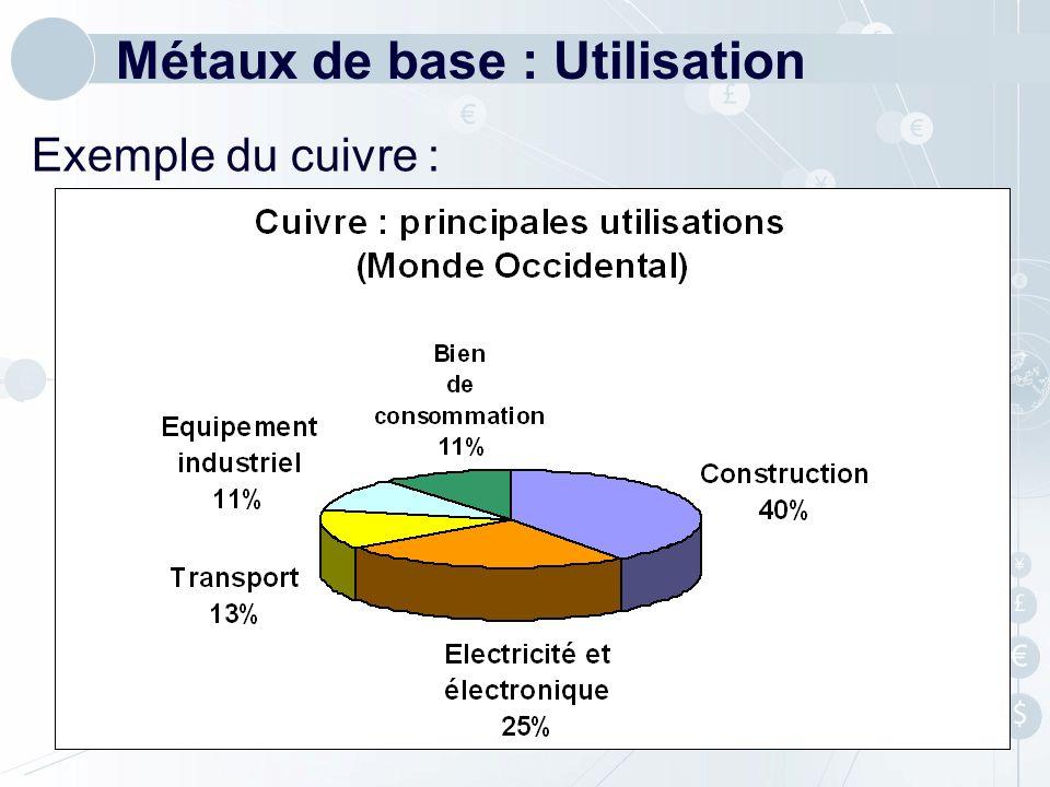 Métaux de base : Utilisation Exemple du cuivre :